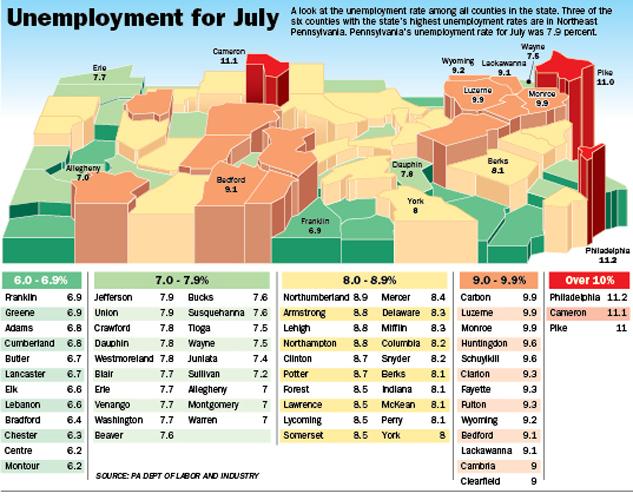Unemployment in Pennsylvania