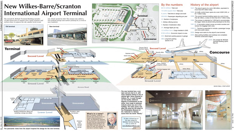 Airport Renovations