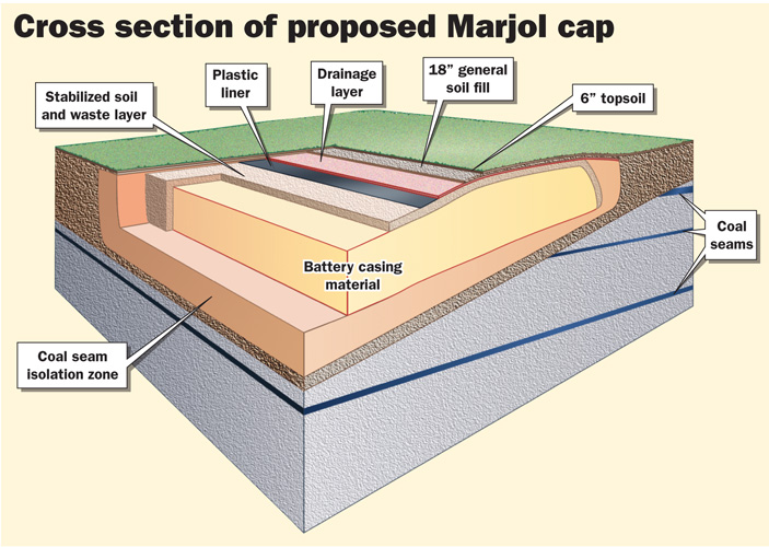 Contaminated Soil Cap
